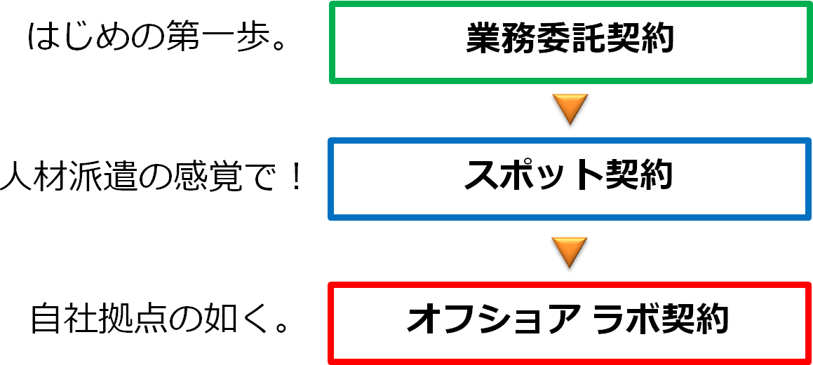 ITアウトソーシング・3種類の契約形態図