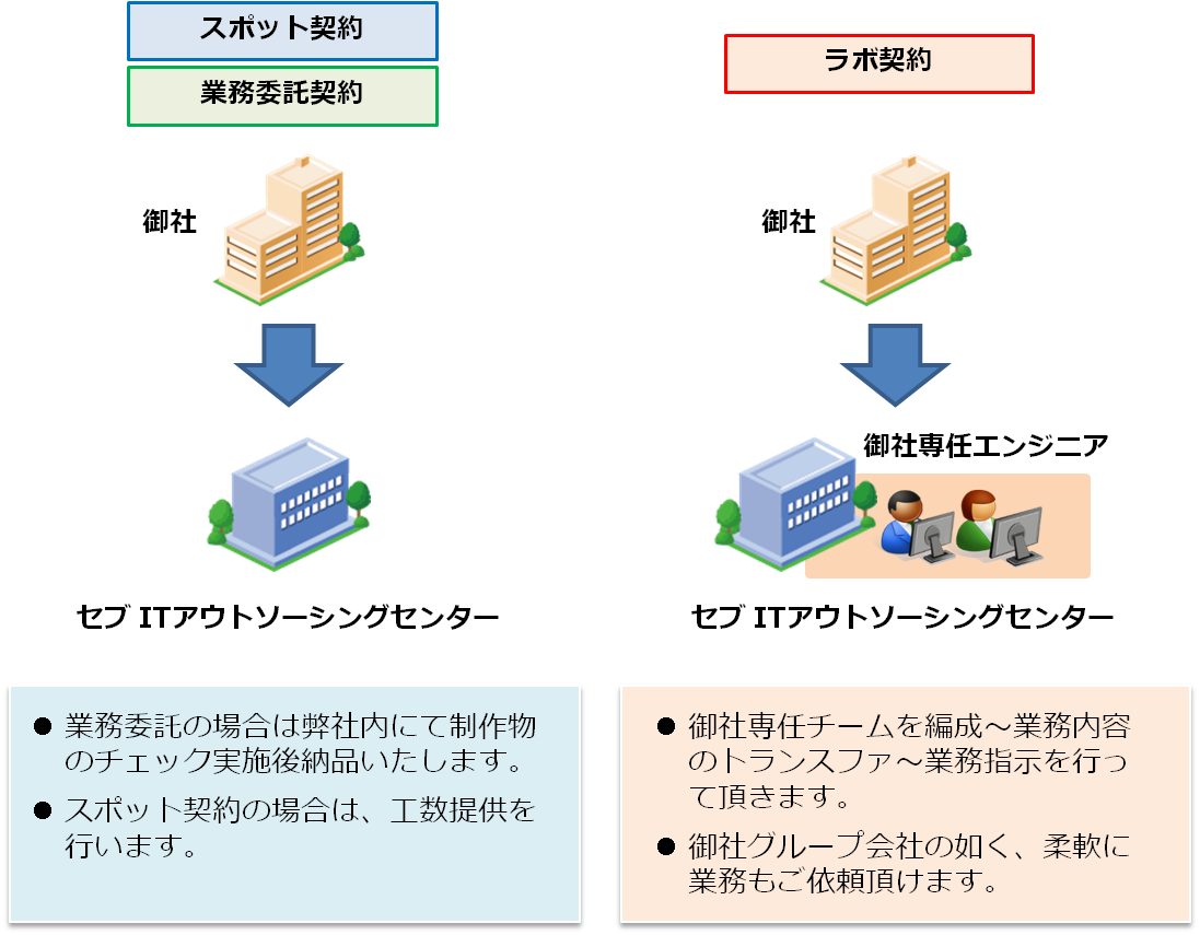 ITアウトソーシング・それぞれの契約形態の特徴図