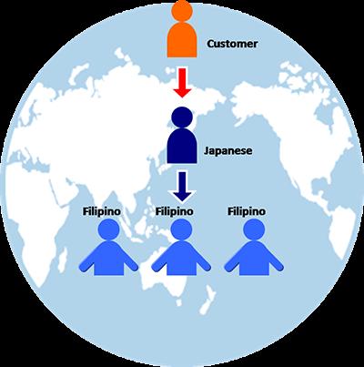 フィリピンにおけるオフショア開発のチーム構成