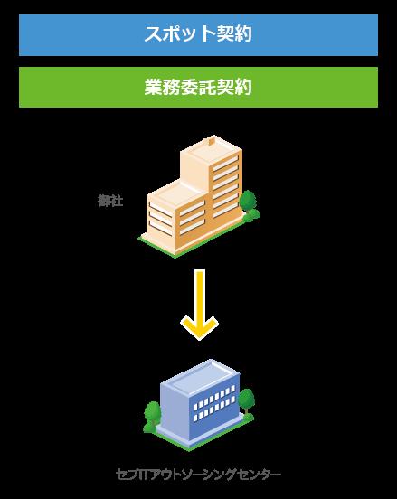 ITアウトソーシング・それぞれの契約形態の特徴・比較・スポット契約図