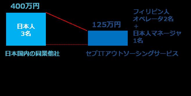 DTPデータのWeb展開サービス費用比較