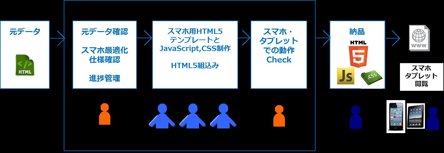 ITアウトソーシング・PC向けWebサイトのスマホ最適化