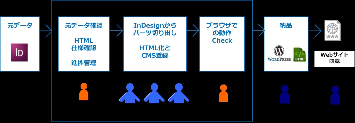 ITアウトソーシング・専門出版社の事例コンテンツのHTML化(約150ページ)