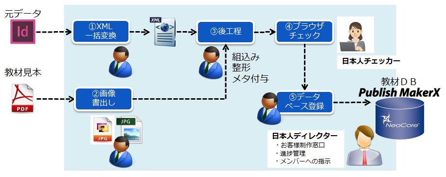 教育サービス企業大手Z社の教材データ変換概要図