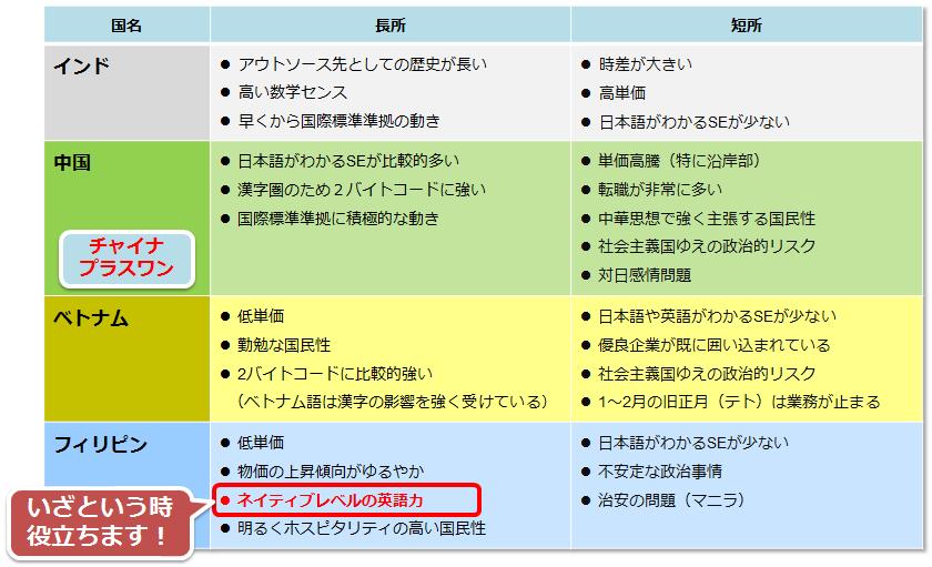 ITアウトソーシング・オフショア委託国それぞれの長所と短所一覧表
