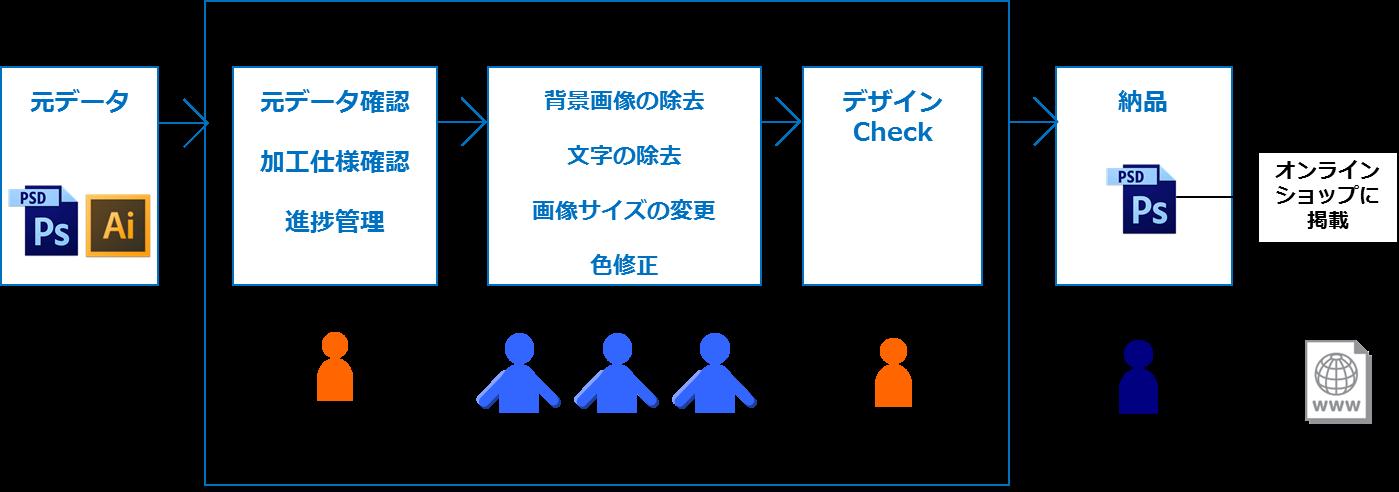 アパレル企業向け画像加工、レタッチ概要図