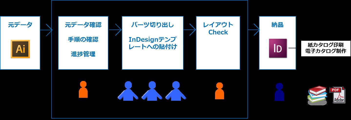 専門出版社の事例コンテンツHTML化概要図