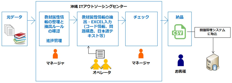 教材の属性情報を抽出、EXCELに入力の概要図