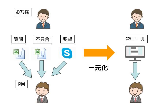 課題管理ツール一元化のイメージ