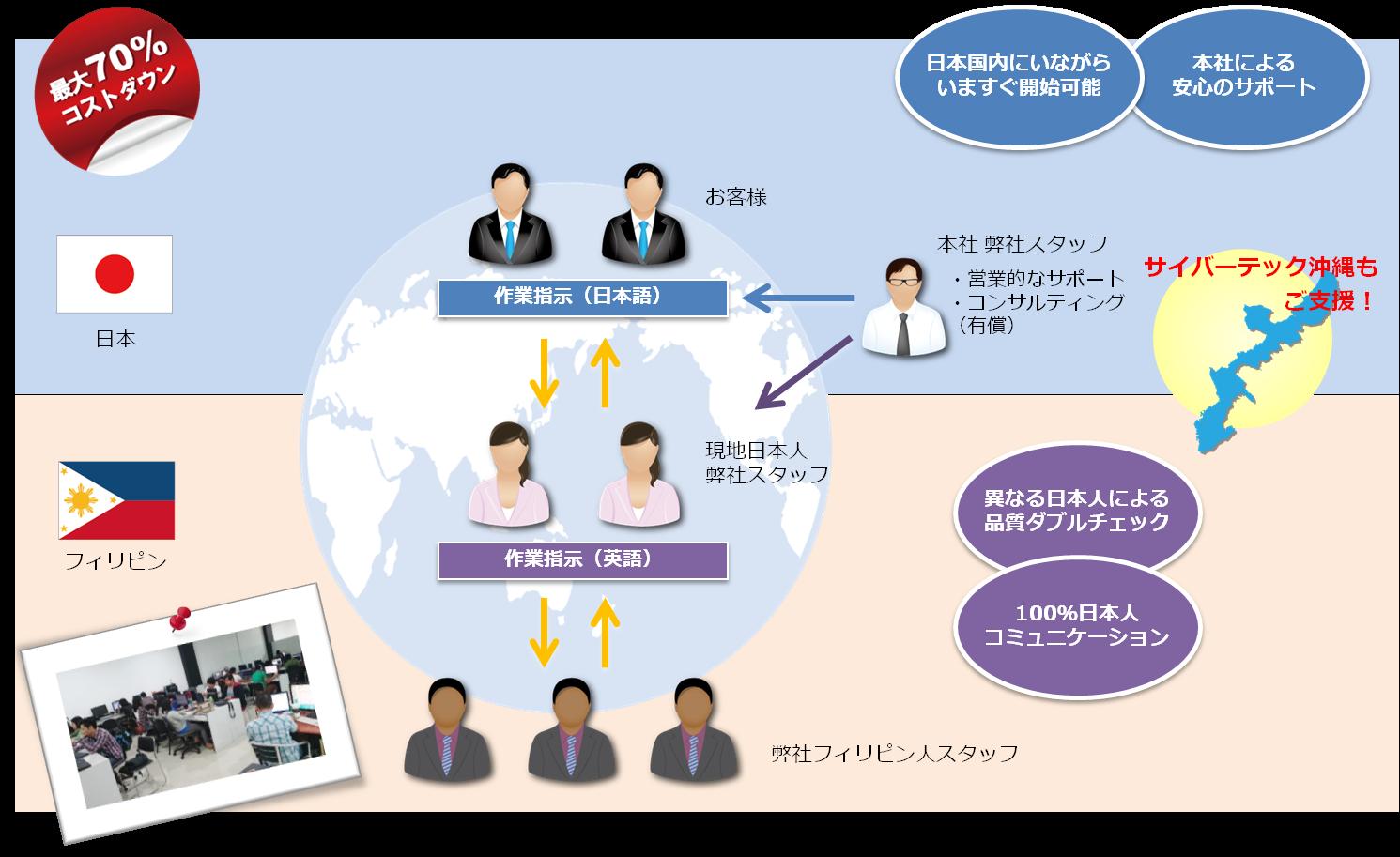 セブITアウトソーシングセンター体制図