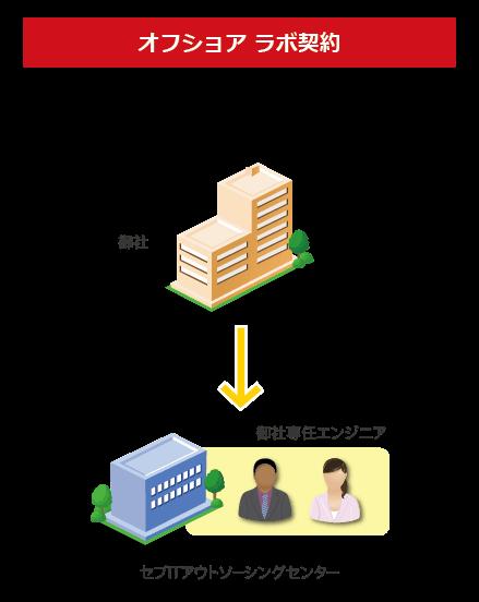 それぞれの契約形態の特徴(オフショアラボ委託)