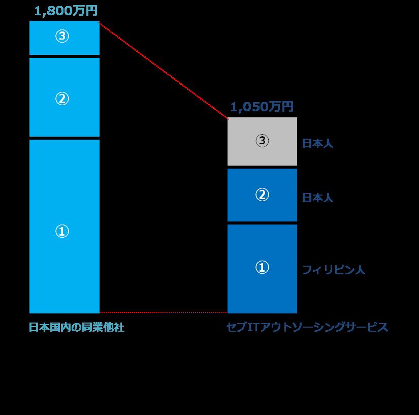「Webサイト構築・リニューアル」サービス費用比較
