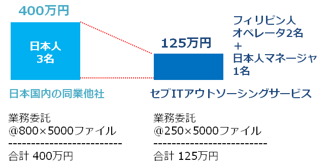 「DTPデータの修正やWeb展開」サービス費用比較