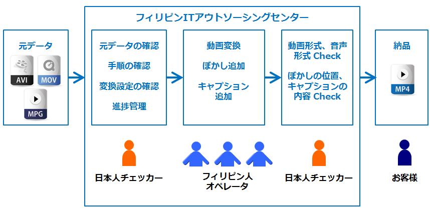 専門出版社の動画コンテンツの変換/編集の概要図