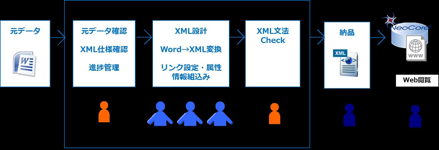 専門出版社の事例コンテンツのXML化概要図
