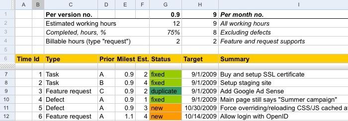 課題管理ツールとしての各ツールの評価「Google Spreadsheets」