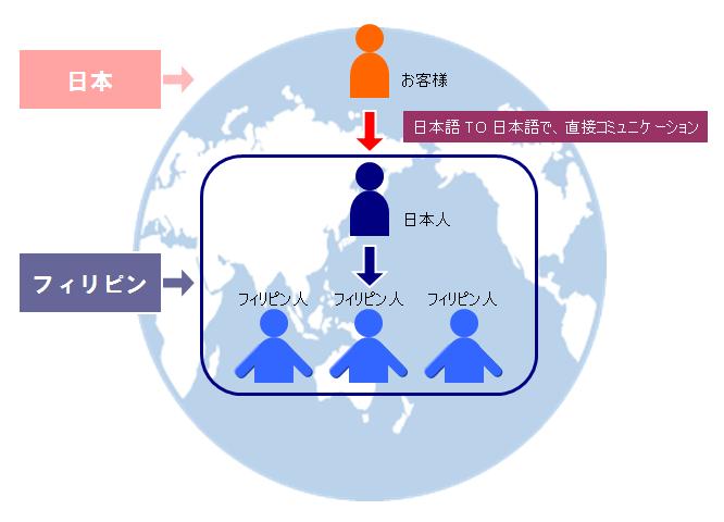日本語TO日本語で、直接コミュニケーション